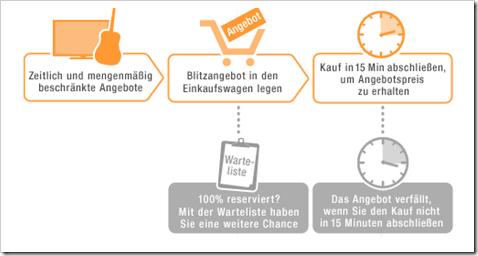 So funktionieren die Blitzangebote / Cyber Monday bei amazon.de