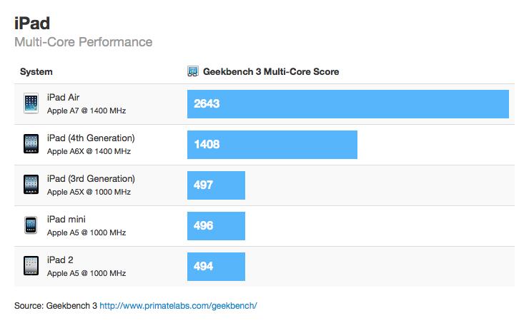 ipad-air-benchmark-geekbench-ergebnisse2