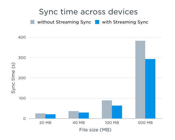 dropbox-Streaming-Sync-schneller-upload-download-parallel