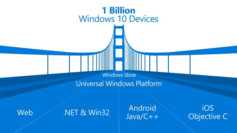 windows10-android-ios-apps-portieren-build2015