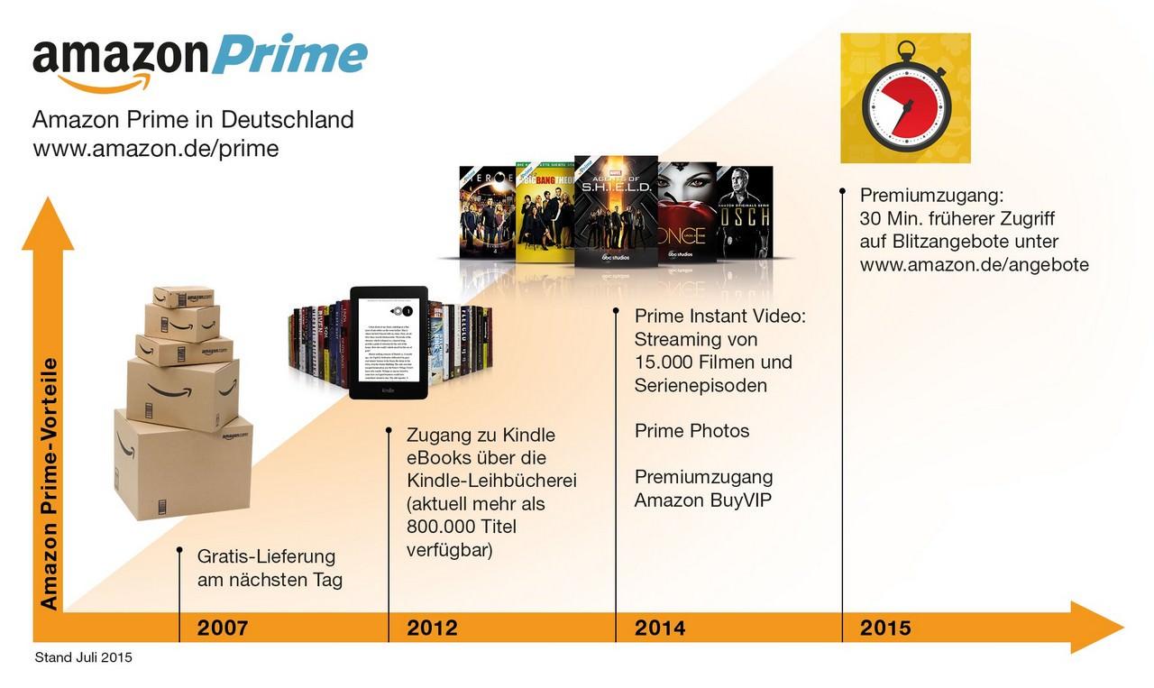 Vorteile für Amazon Prime-Kunden-