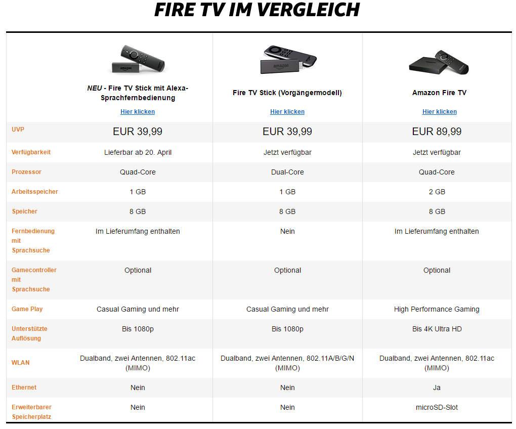 Fire TV Vergleich mit neuen Fire TV Stick 2 und Fire TV Stick 4K/UHD